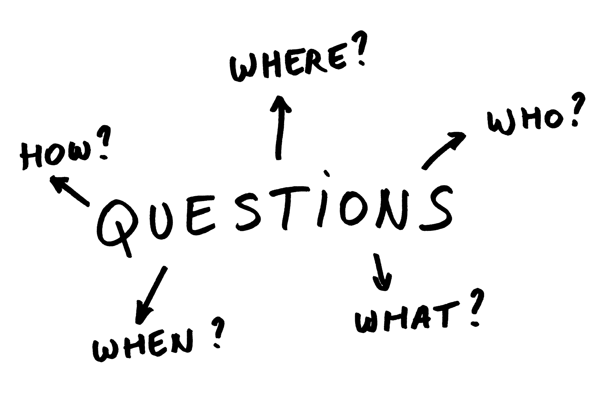 what questions to ask at an interview